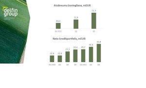 AS DelfinGroup rezultāti